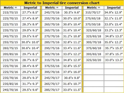 Metric to Imperial Tire Conversion