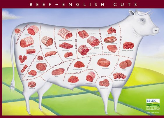 A Gentleman Needs To Know His Cuts Of Beef...