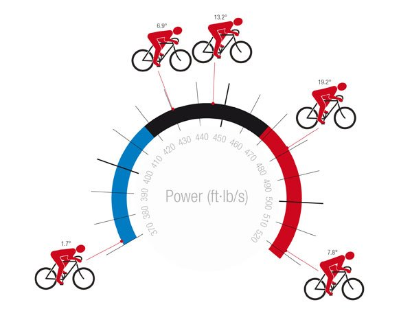 Cycling Science: 7 Fascinating Facts About Bikes - Popular Mechanics