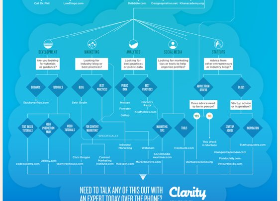 How to Find Great Advice for Just About Anything | @getmoreclarity