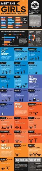 Benchmark crossfit workouts