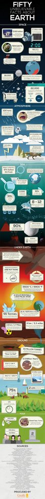 50 Unbelievable Facts About Earth.