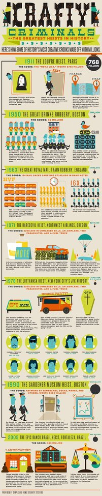 The Greatest Heists In History [Infographic] | Popular Science