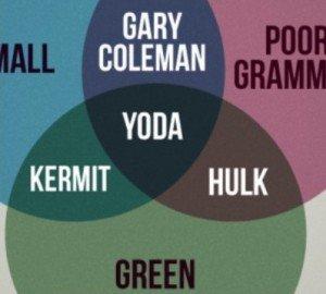 Diagram Venn, of Yoda it is! Hmm?