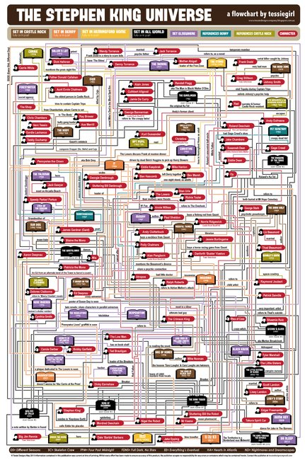 Tessie Girl: The Stephen King Universe Flowchart Update (including the Dark Tower Series)