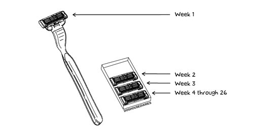 The truth about razor blades