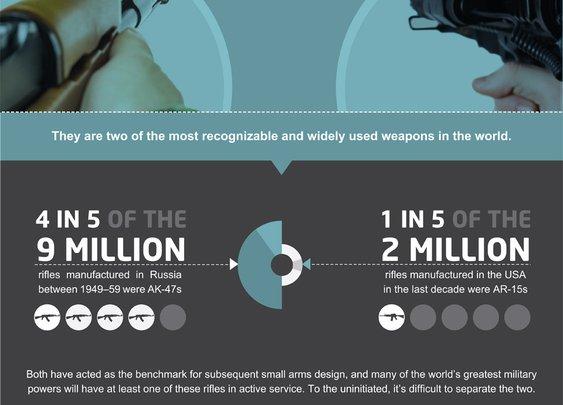 AK-47 vs. AR-15