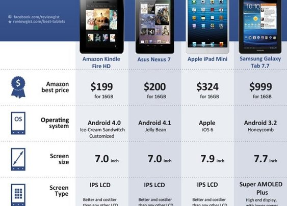Top 7 Inch Tablets