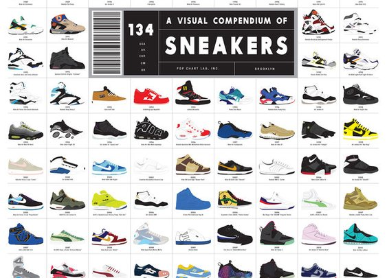 Infographic: The Ultimate History Of Sneaker Design  | Co.Design: business + innovation + design