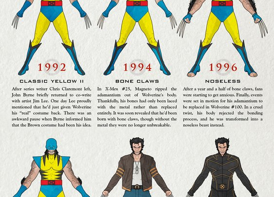 Wolverine's Costume Evolution (Infographic)