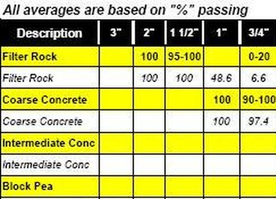 Concrete, etc. Conversion Charts, Calculators & Estimating Tables