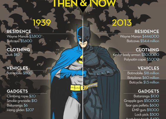 The Price of Being Superheroes Infographics on Behance