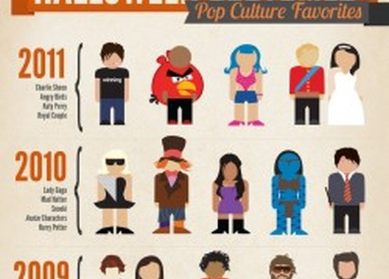 Halloween Costumes: Pop Culture Favorites