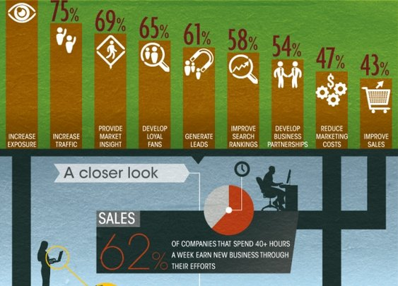 The Perks of Selling Social Infographic