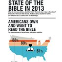 Is the Bible More Popular Than Justin Bieber?