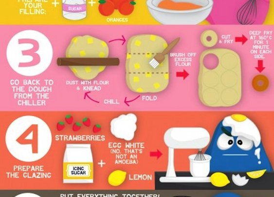 How to make a cronut- Recigraphic