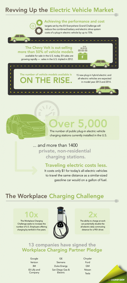 The impact of an electric car
