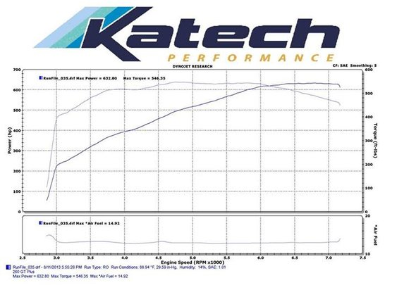 Katech Track Attack 463ci engine build | Facebook