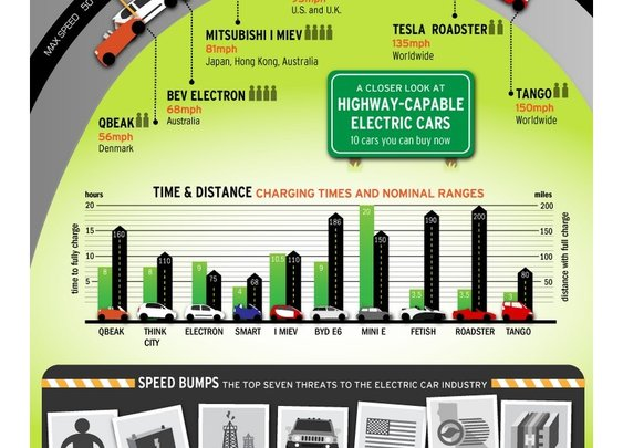 Electric Car Facts