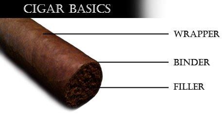 Cigar Basics | The Smoking Hot Cigar Chick