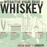 An Interactive Visual Guide to Whiskey - Primer