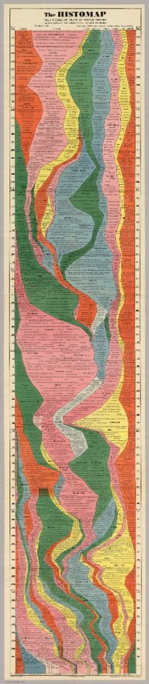 The Histomap: The entire history of the world distilled into a single map/chart up to 1931.