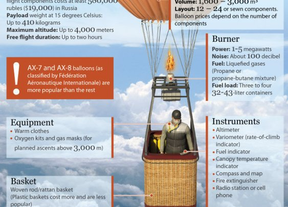 Hot Air Balloon Festivals Are For Lovers - Balloon Festivals Of The World | Infographics Included