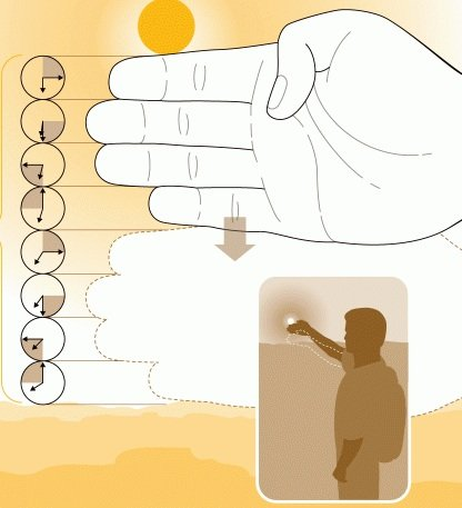 Remaining Daylight finger hack