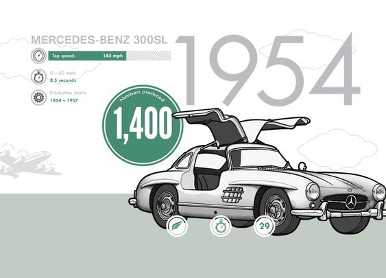 Supercar Evolution Infographic | The Coolector