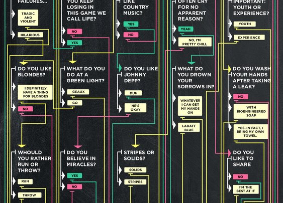 Flowchart: Which NFL Team Should You Root For