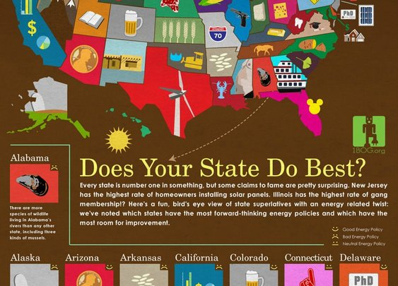 what does your state do best