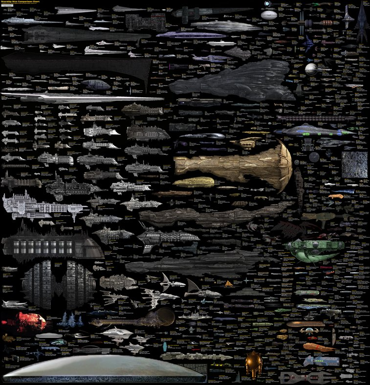 Size Comparison - Science Fiction Spaceships // deviantART