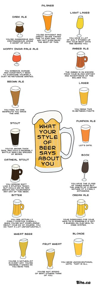 What Does Your Beer Say About You?