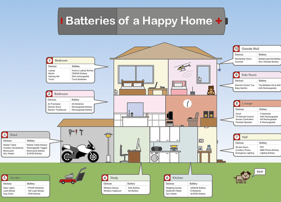 Batteries of a Happy Home