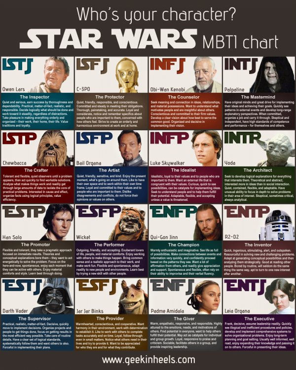 Star Wars MBTI Chart | Geek in Heels