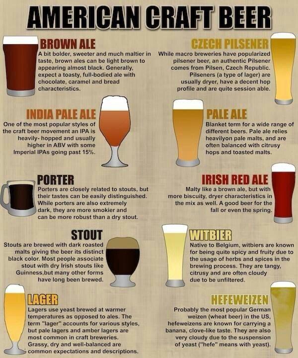 American Beers Guide