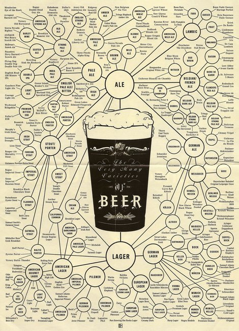 Ultimate Guide To Beer Styles Infographic