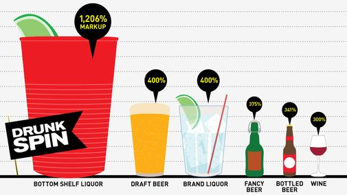 Why The Hell Does Your Drink Cost So Much?