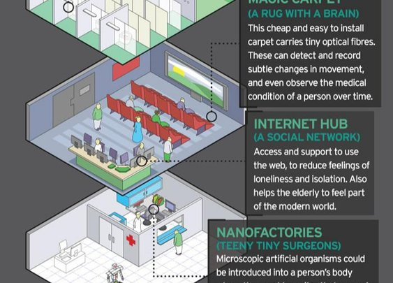 The Care Home of the Future (Infographic)