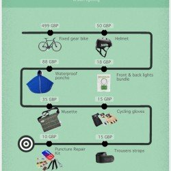 Fixed Gear Costs and Accessories
