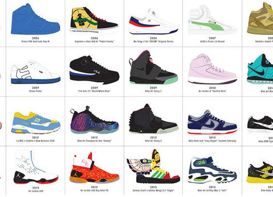 The Ultimate History Of Sneaker Design