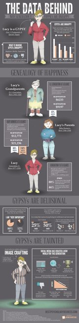 The Data Behind Why Gen Y Yuppies Are Unhappy