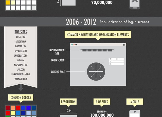 A Decade of Web Design