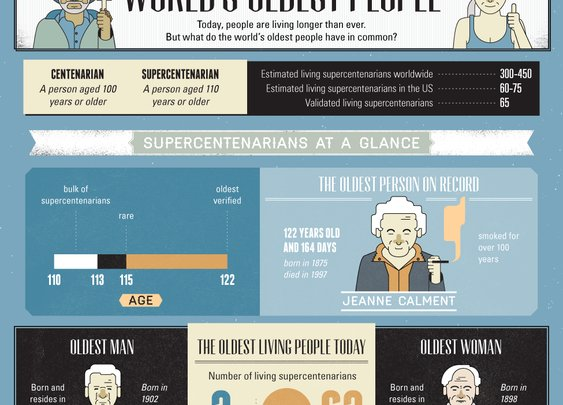 Secrets of the World's Oldest People
