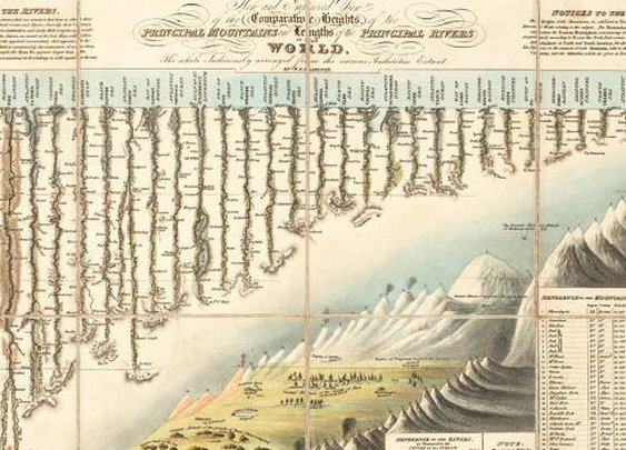 Old Chart Maps World's Tallest Mountains, Forgets Mt. Everest