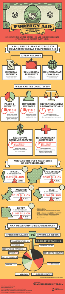 Foreign Aid Around the World