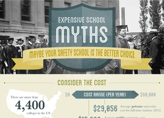 Expensive School Myths [infographic]