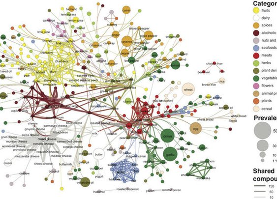 Flavor network and the principles of food pairing :  Scientific Reports :  Nature Publishing Group