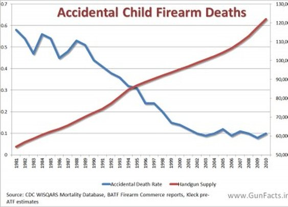 Get the Facts Regarding Children and Guns