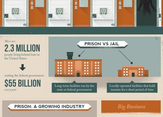 Prison Inc. : The Secret Industry